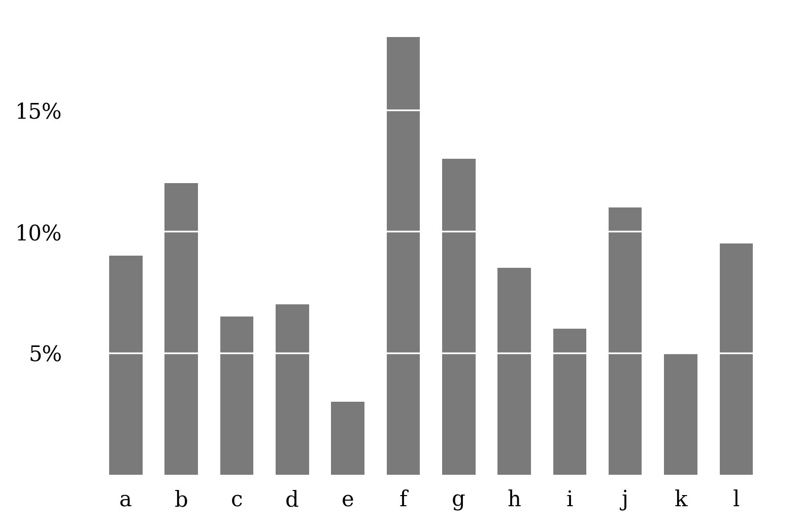 Tufte bar plot