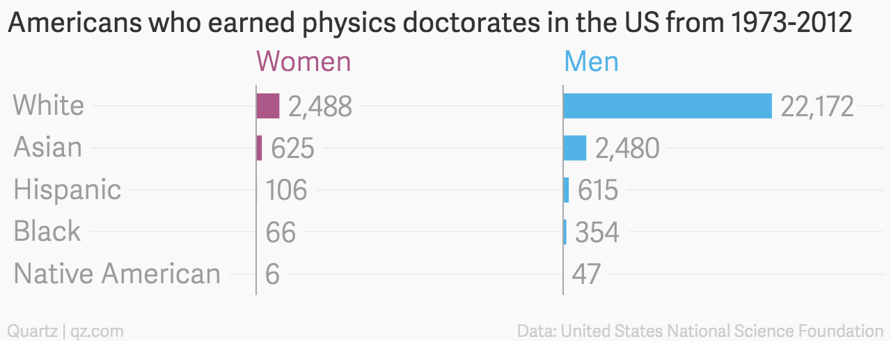 Graduation rates for women compared to men.